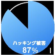 図:ハッキング被害87%