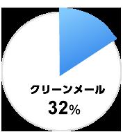 図:クリーンメール32%
